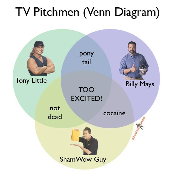 Tv pitchmen venn diagram pleated jeans ccuart Image collections