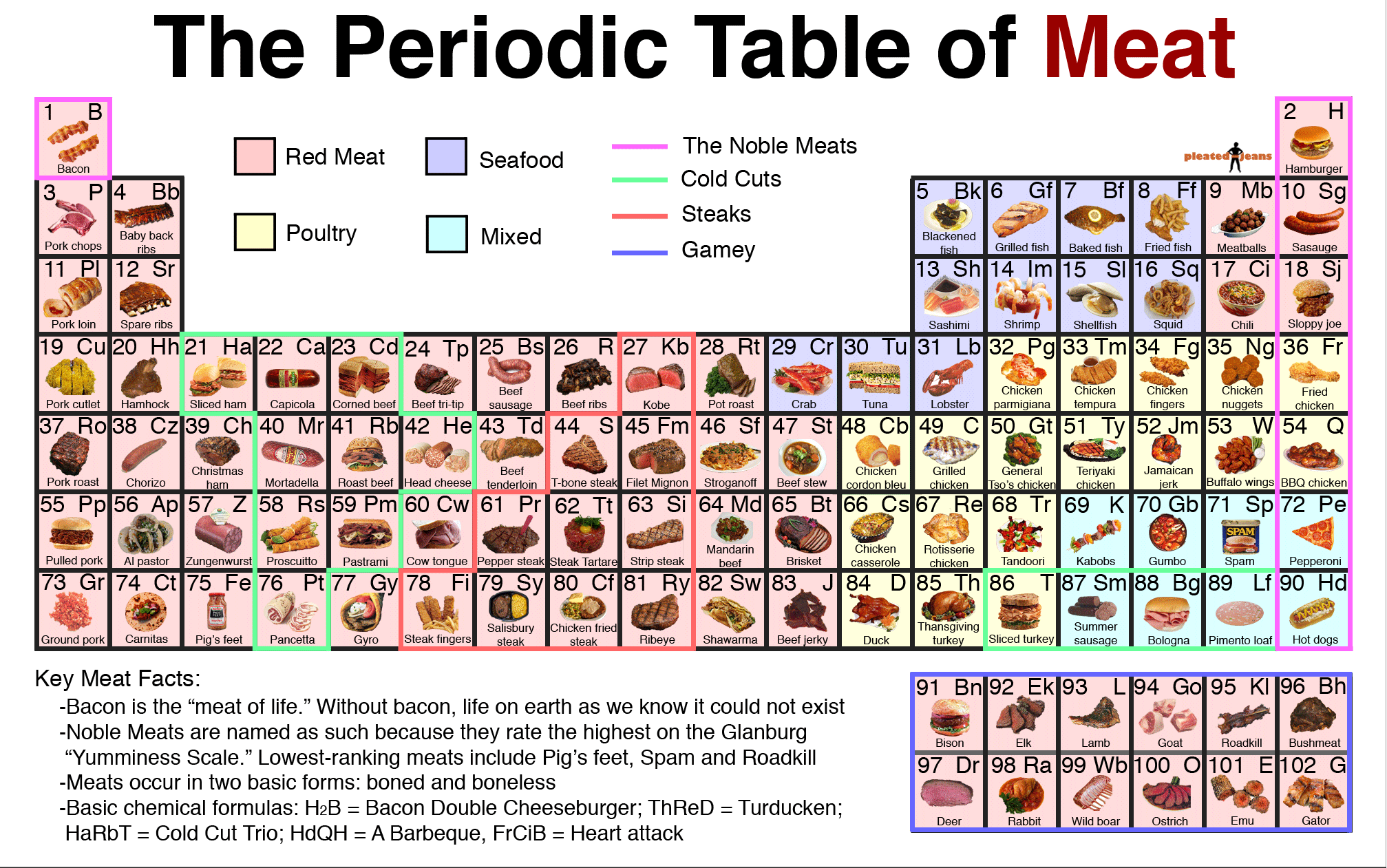 The periodic table of meat image pleated jeans periodic table of meat click image to enlarge gamestrikefo Images